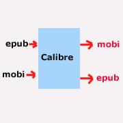 Ebooks endlich auf jedem Reader lesen können – epub in mobi-Format umwandeln und umgekehrt.
